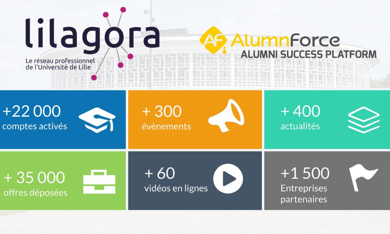 2 ans plus tard… Le réseau alumni qui cartonne : Lilagora (Université de Lille)